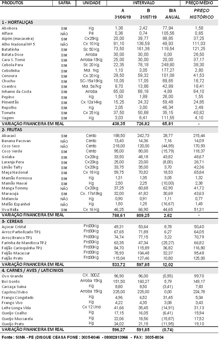 31/07/2019 - Comparativo anual de preços Julho/2019
